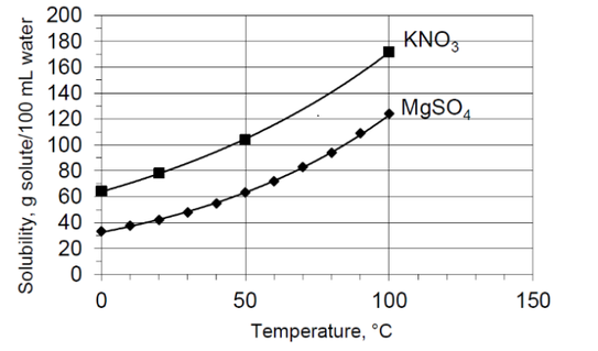 solubility of kno3 Solubility table jump to navigation jump to search the table below provides information on the variation of solubility of different substances (mostly inorganic compounds) in water with temperature, at 1 atmosphere pressure units of solubility are given in grams per 100 millilitres of water (g/100 ml), unless shown otherwise the substances.